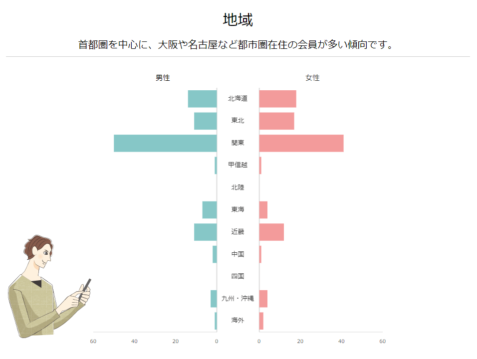 エキサイト婚活のデータ_2